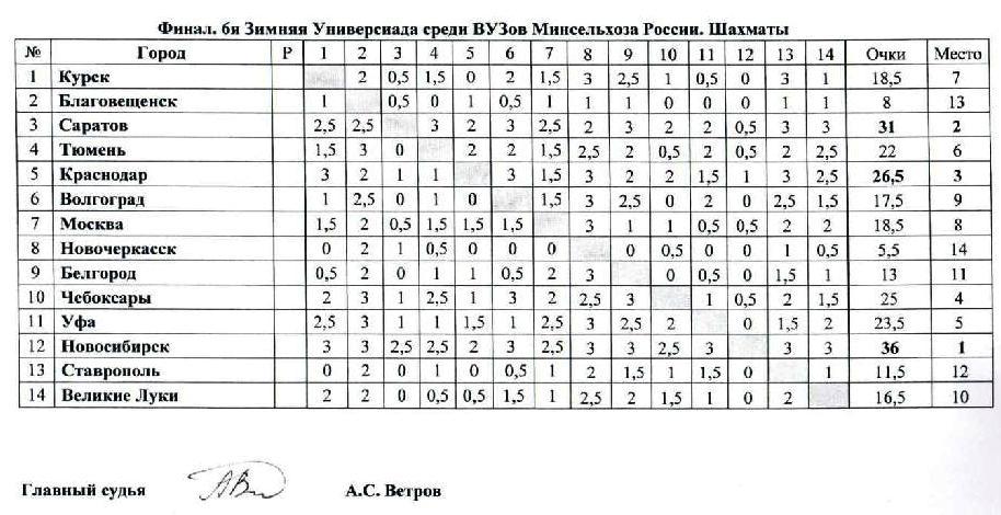 ЗУ 2013 Итоги